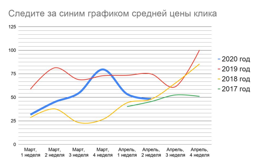 На графике средняя цена перехода из поиска Яндекса за март-апрель, понедельно.